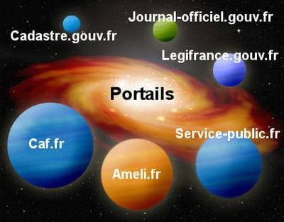les portails du gouvernement.
