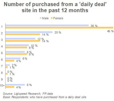 nombre de deals achetés sur un site de coupons au cours des 12 derniers mois par
