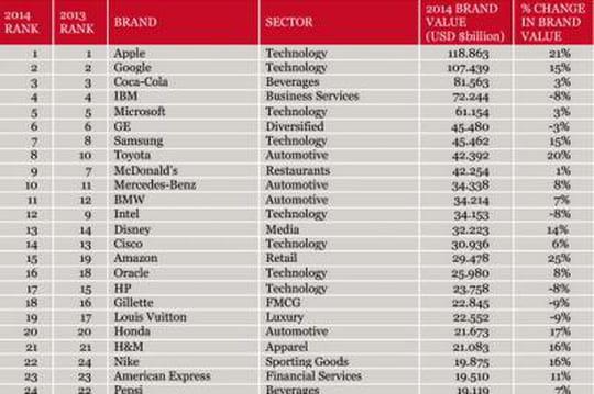Les marques Apple et Google valent plus de 100 milliards de dollars chacune