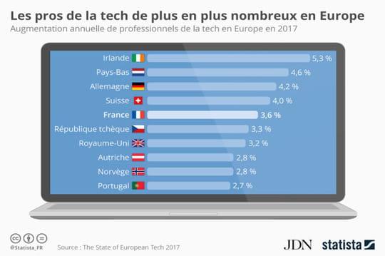 Les pays d'Europe qui comptent de plus en plus de professionnels de la tech