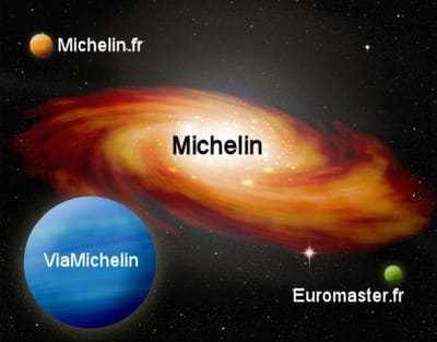 la galaxie web de michelin