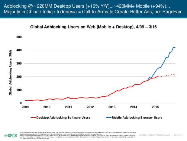 Croissance des adblockers