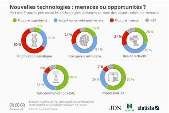Près d'un quart des Français voient l'IA comme une menace