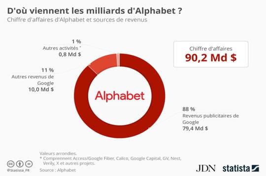 Infographie: comment se répartit le chiffre d'affaires d'Alphabet?