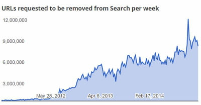 2014 takedown torrentfreak