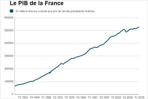 PIB de la France: croissance en hausse au quatrième trimestre 2016