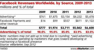 facebook revenues forecast