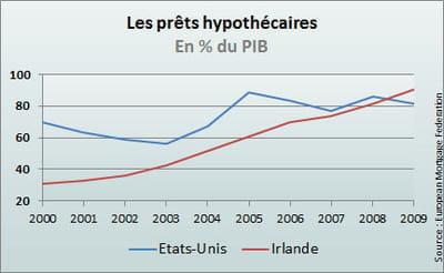les prêts hypothécaires pèsent 90% du pib en irlande.