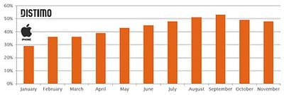 evolution de la part des revenus des applications iphone générée par les achats