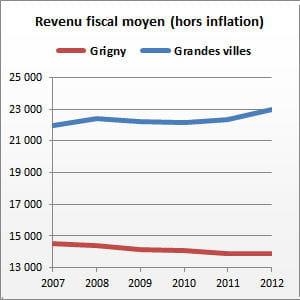 grigny (essonne) compte 27 361 habitants.
