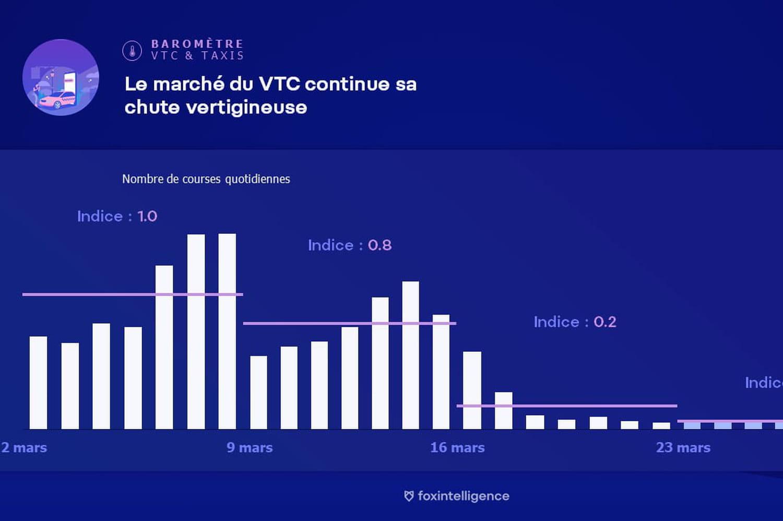 Coronavirus: les trajets en VTC et taxis divisés par dix depuis le confinement