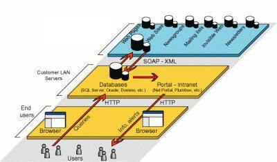 exemple d'architecture de services (issues de la technologie de veille digimind)