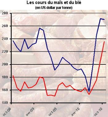 en bleu, le cours du maïs, en rouge le cours du blé.