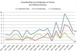 Baromètre du crowdfunding : investissements en chute libre en mai