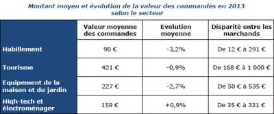 montant moyen et évolution de la valeur des commandes en ligne en 2013 selon le