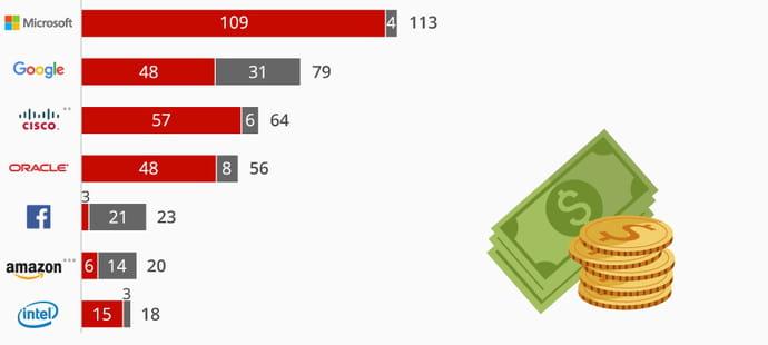 Apple, le champion américain des réserves de cash à l'étranger