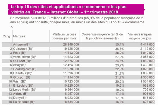 Top 15 de l'e-commerce français en audience