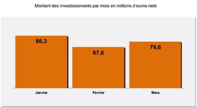 les investissements en france en référencement payant durant les 3 premiers mois