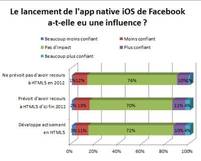 la migration de l'app ios de facebook vers objective-c n'a eu que peu d'impact