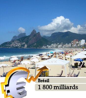 le brésil est le 7e pays le plus riche du monde.