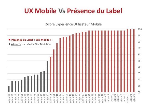 ux mobile vs présence du label