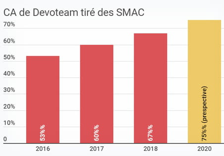 Devoteam met le cap sur l'intelligence artificielle
