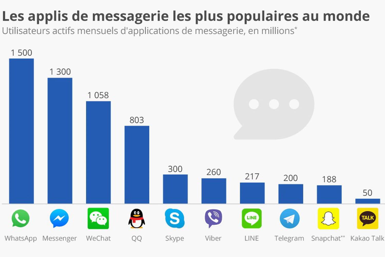 Voici les 10applis de messagerie les plus populaires au monde