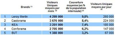 top 5 des e-marchands du segment maison/déco les plus visités en france, au t2