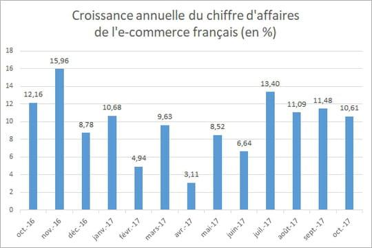 L'e-commerce français croît de 10,6% en octobre 2017