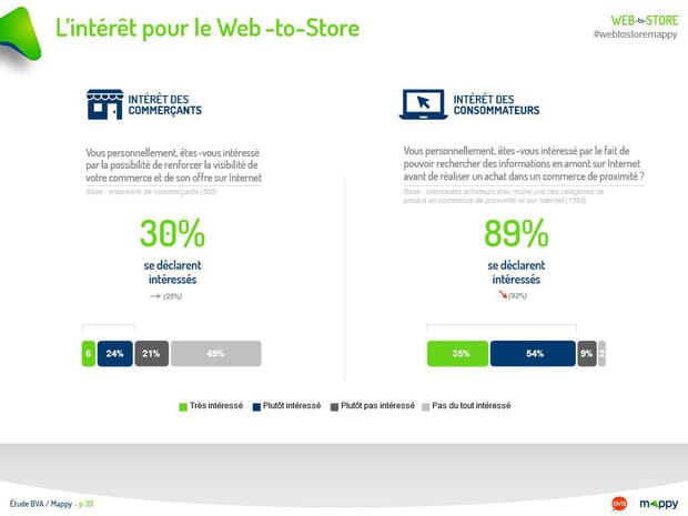 L'intérêt pour le Web-to-Store