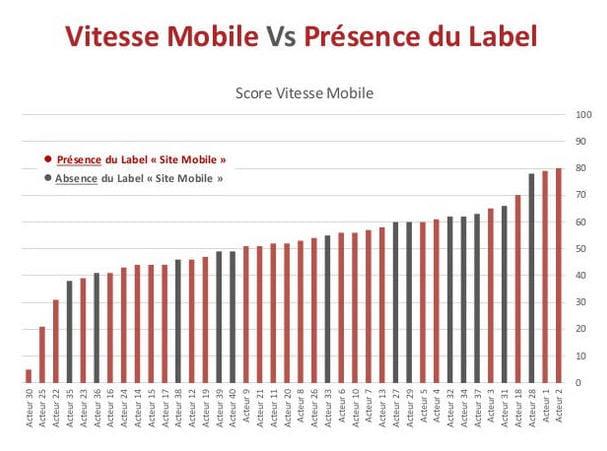 vitesse mobile vs présence du label