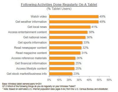 activités liées à la consultation de contenus ou d'information réalisées