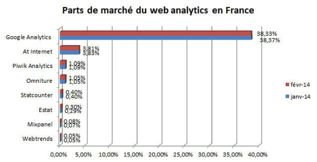 parts de marchã© du web analytics en france