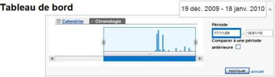 la sélection des période de rapport dans google analytics