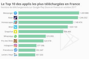 Infographie: le top 10des applis Android les plus téléchargées en France