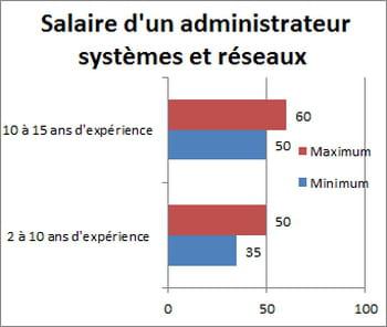 Salaire d 39 un administrateur syst mes et r seaux entre 35 for Salaire d un commis de cuisine