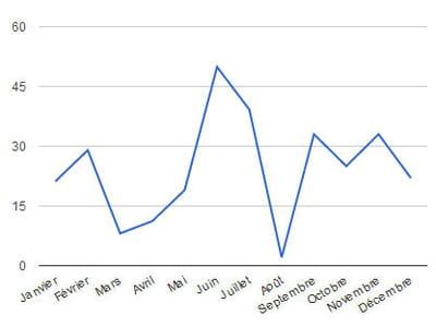 répartition des investissements dans le web français au cours de l'année 2013,