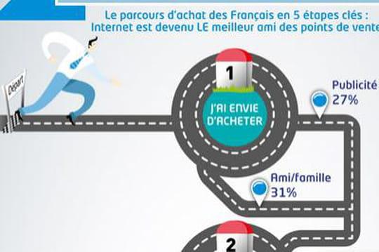 Infographie : Le parcours d'achat des Français