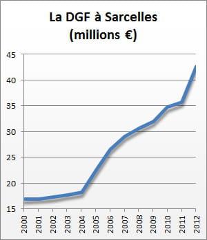 la dotation globale de fonctionnement de2000 à2012.