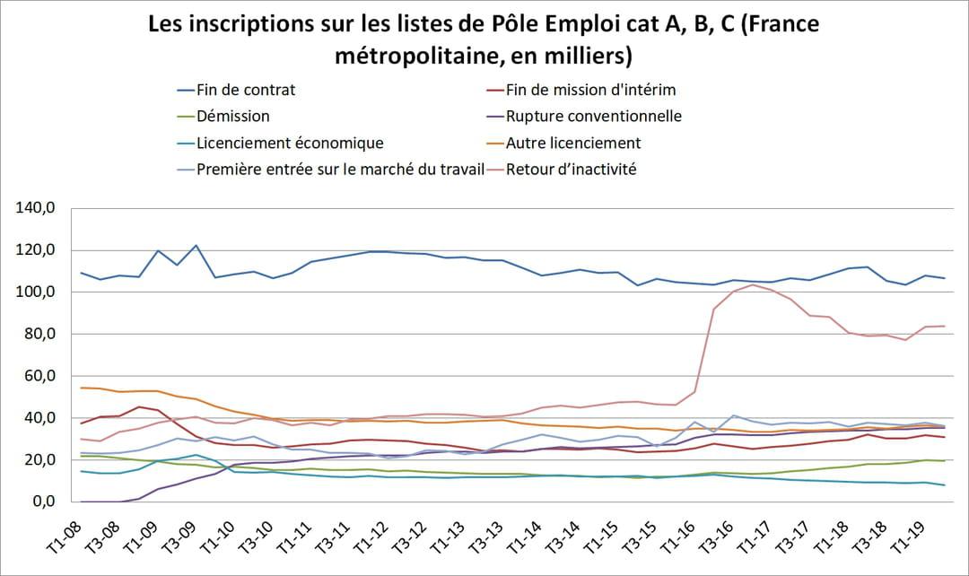 Le Chômage En France Baisse De 1 9 Au 2ème Trimestre 2019