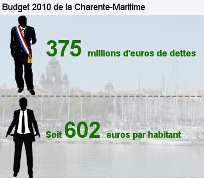 sa dette représente l'équivalent de 54,4% de son budget total.