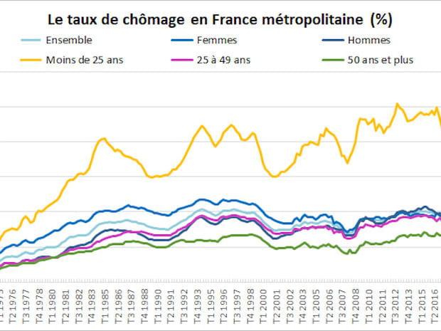 Taux de chômage et nombre de chômeurs en France
