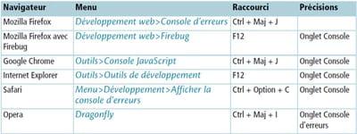 tableau 3-2 : accès aux consoles dans les principaux navigateurs