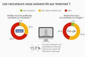 Infographie: les recruteurs vous suivent-ils sur Internet?