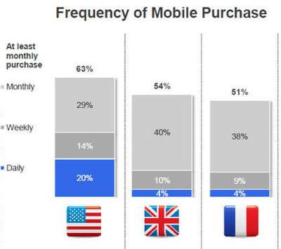 fréquence d'achat mobile.