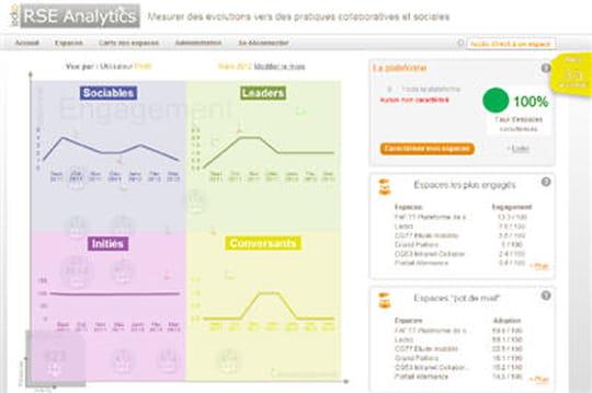 Comment mesurer le ROI d'un réseau social d'entreprise ?