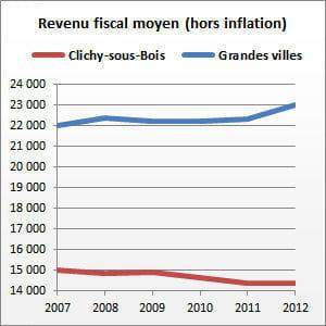 clichy-sous-bois (seine-saint-denis) compte 30077habitants.