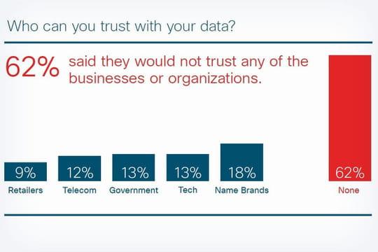 9% seulement des consommateurs font confiance aux objets connectés