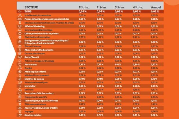 """Le secteur des """"télécommunications"""", numéro 1 avec un taux de réponse de 1,49%"""