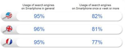 fréquence d'utilisation des moteurs de recherche sur les smartphones